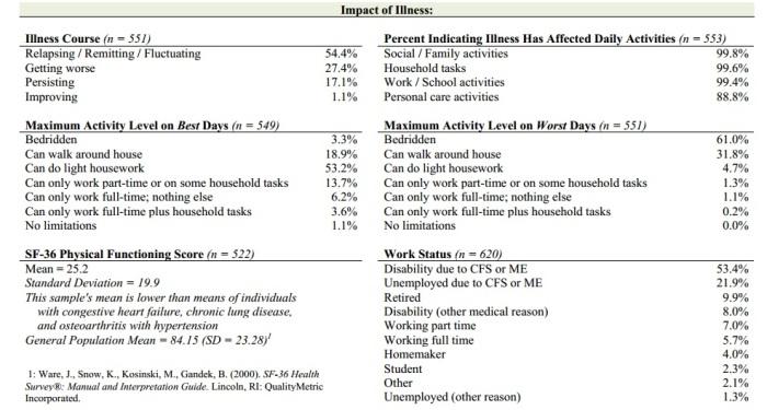 Patient Survey CFIDS