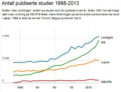 Antall studier 1988-2013