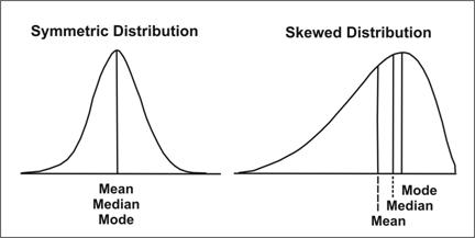 skewed_distribution_